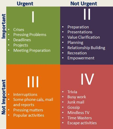 4 quadrants, Franklin Covey.