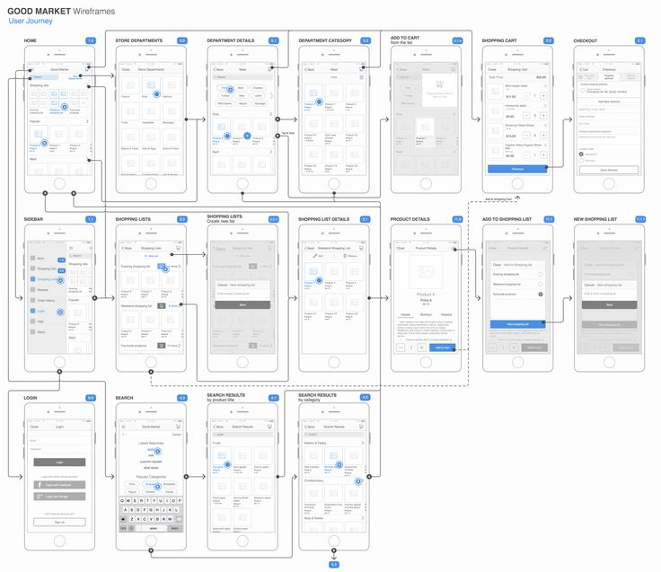 Best Information Architecture Images On   User