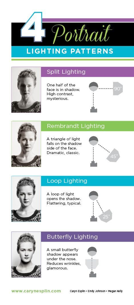 Photography Tips | Portrait Lighting Patterns: Split, Loop, Rembrandt, Butterfly - Classic - Basic - How to photograph