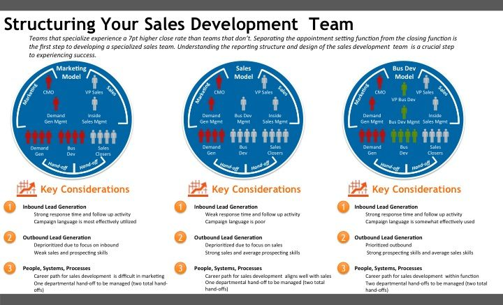 Image result for sales department structure