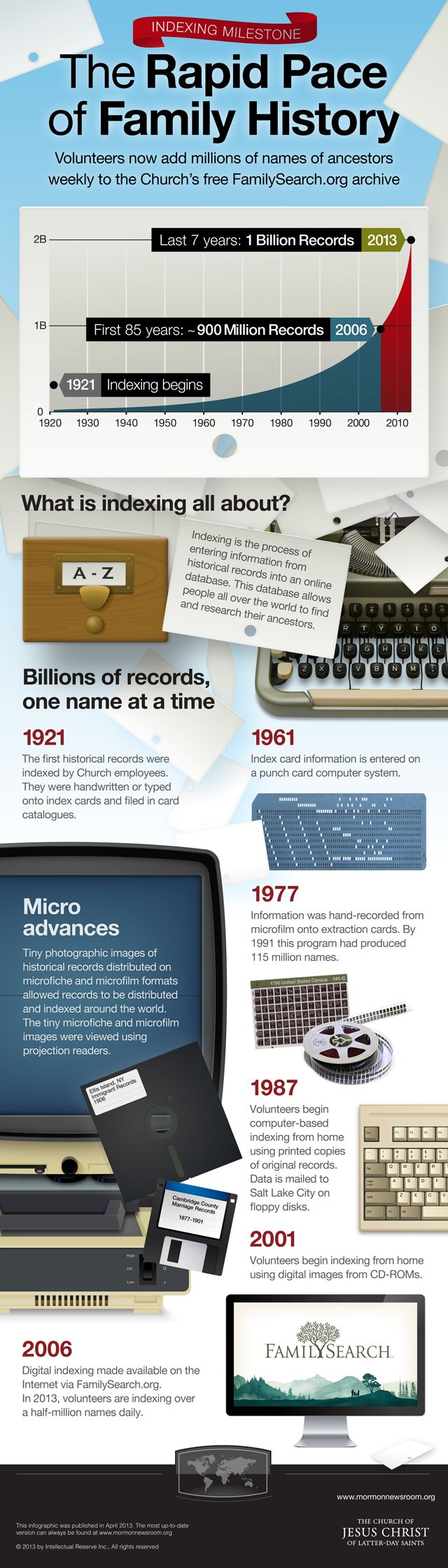 #Mormon Newsroom infographic on the rapid pace of family history work #lds #familyhistory
