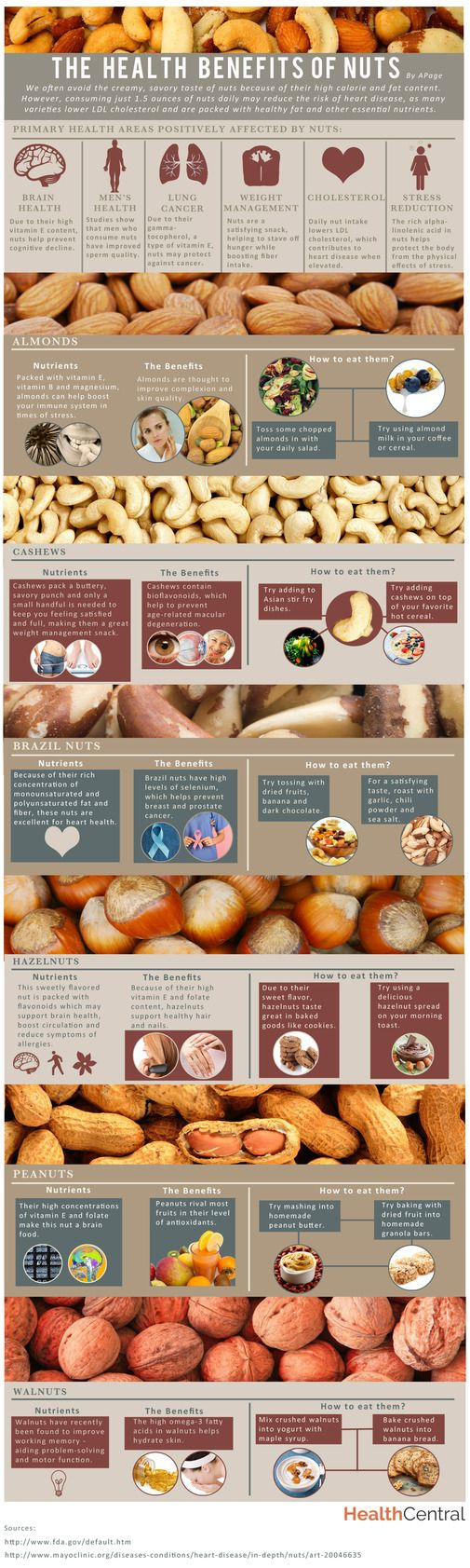 Check out our helpful #infographic on the benefits of eating #nuts! Nuts are an excellent source of protein, essential fats and fiber. Learn more by reading our article:  http://www.healthcentral.com/diet-exercise/c/458275/168032/benefits-infographic?ap=2012