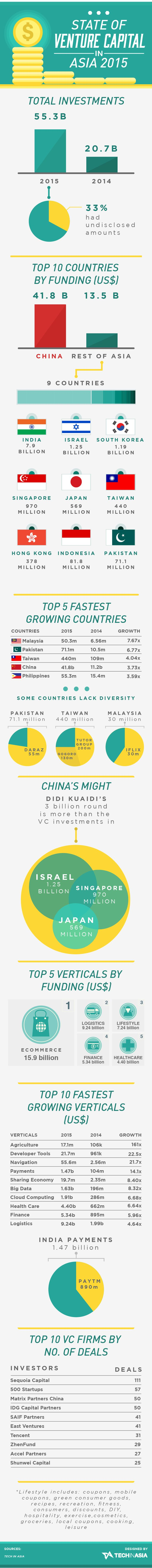 Venture capital investments in the region saw a record year in 2015. Here's a breakdown of what happened.