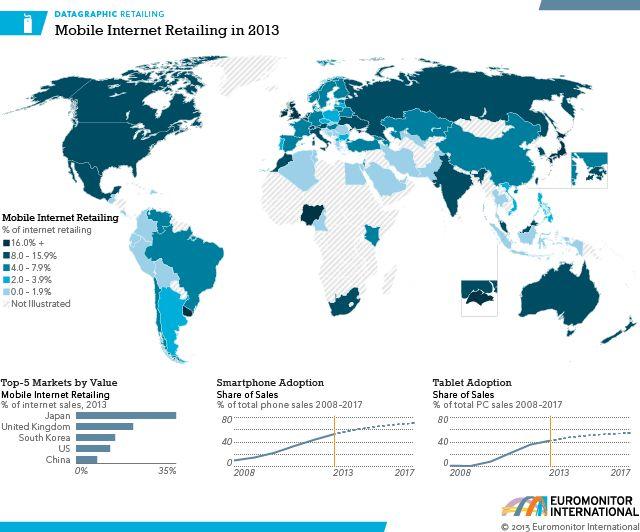Mobile Internet Retailing