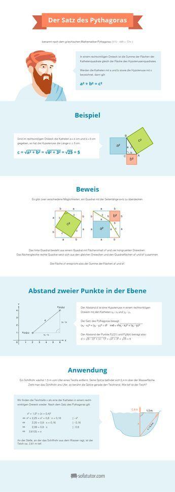 """Lernposter """"Satz des Pythagoras"""" (http://magazin.sofatutor.com/lehrer/) Klassiker des Matheunterrichts zum Download und Ausdrucken – samt Beispiel, Beweis und Anwendung"""