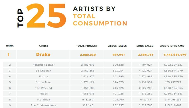Here Are Shocking Numbers of Eminem's Sales & Streams for 2017 – Southpawer – Supporting Eminem