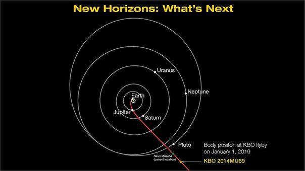 Миссия Новые Горизонты - корректировка курса до объекта 2014 MU69