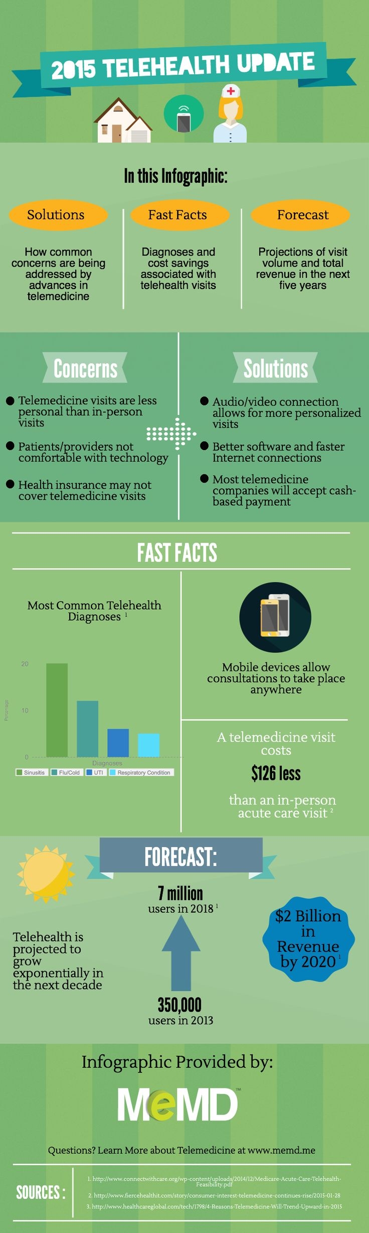 #Telemedicine is being used to streamline healthcare options. This infographic highlights the major updates since 2015, showing projected growth and revenue. #telehealth