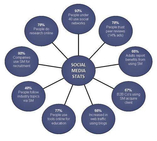Infographics Social Media Stats