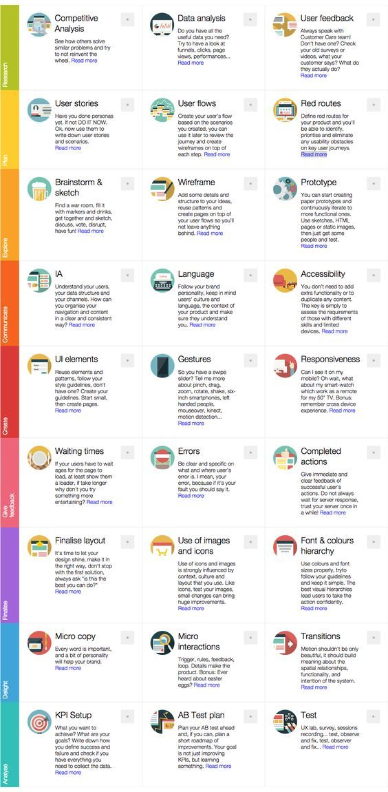 71 best UI UX Info images on Pinterest User experience, Design - user experience architect sample resume