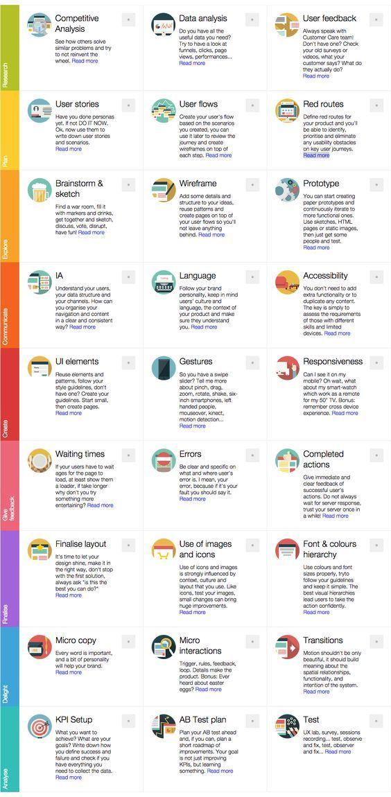 71 best UI UX Info images on Pinterest User experience, Design - user experience designer resume