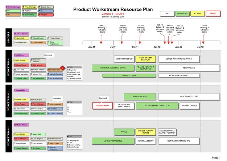 Resource plan visio with resource types names template for Visio project timeline template