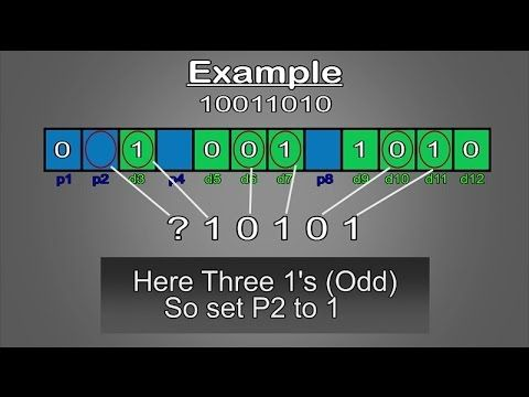 Hamming Code -  Simply Explained