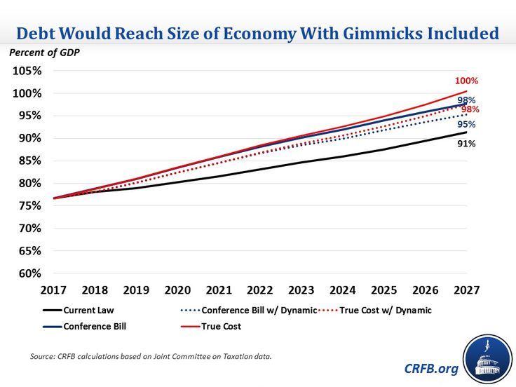 The final conference committee agreement of the Tax Cuts and Jobs Act (TCJA) would cost $1.46 trillion under conventional scoring and over $1 trillion on a dynamic basis over ten years, leading debt to rise to between 95 percent and 98 percent of Gross Domestic Product (GDP) by 2027 (compared to 91 percent under current law). However, the bill also includes a number of expirations and long-delayed tax hikes meant to reduce the official cost of the bill.