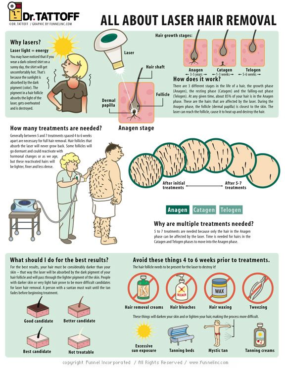 infographic+health | ... Infographic Infographic | Submit, Promote & Share Infographics