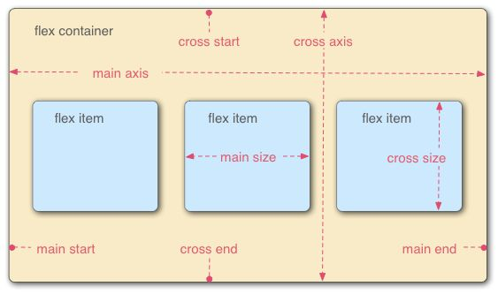 The CSS3 Flexible Box, or flexbox, is a layout mode providing for the arrangement of elements on a page such that the elements behave predictably when the page layout must accommodate different screen sizes and different display devices. For many applications, the flexible box model provides an improvement over the block model in that it does not use floats, nor do the flex container's margins collapse with the margins of its contents.