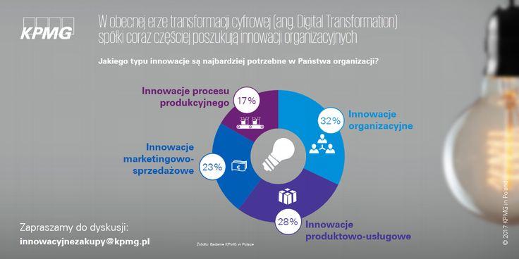 Procurement Innovation Challenge – jak kupować innowacje, kupując innowacyjnie? → http://bit.ly/2kw3kps | Spółki w Polsce oczekują innowacji organizacyjnych, czyli takich, które wprowadzają nowe metodyki w praktykach biznesowych przedsiębiorstwa, organizacji pracy i współpracy ze środowiskiem zewnętrznym.