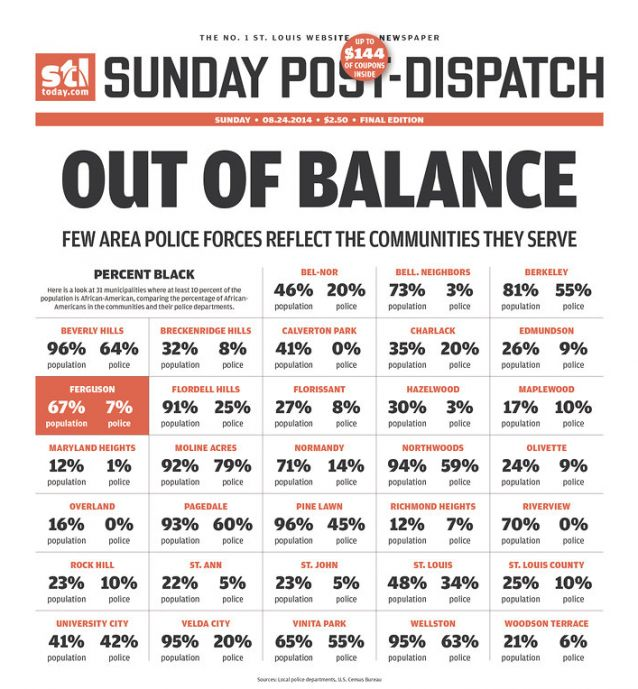 Out of balance ratio of race to Police force representation