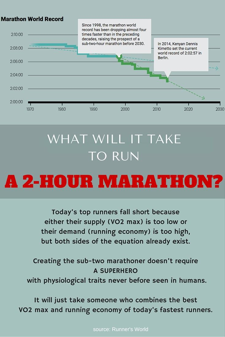 physiological demands of the marathon Each year in the past three decades has seen hundreds of thousands of runners register to run a major marathon of those who attempt to race over the marathon distance of 26 miles and 385 yards (42195 kilometers), more than two-fifths experience severe and performance-limiting depletion of.
