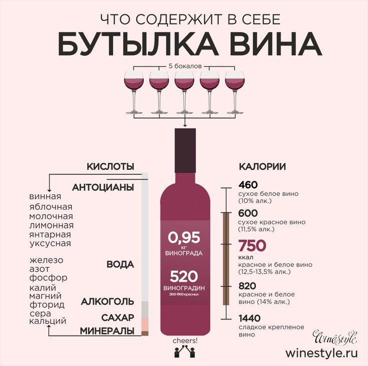 Сколько калорий в бокале сухого вина