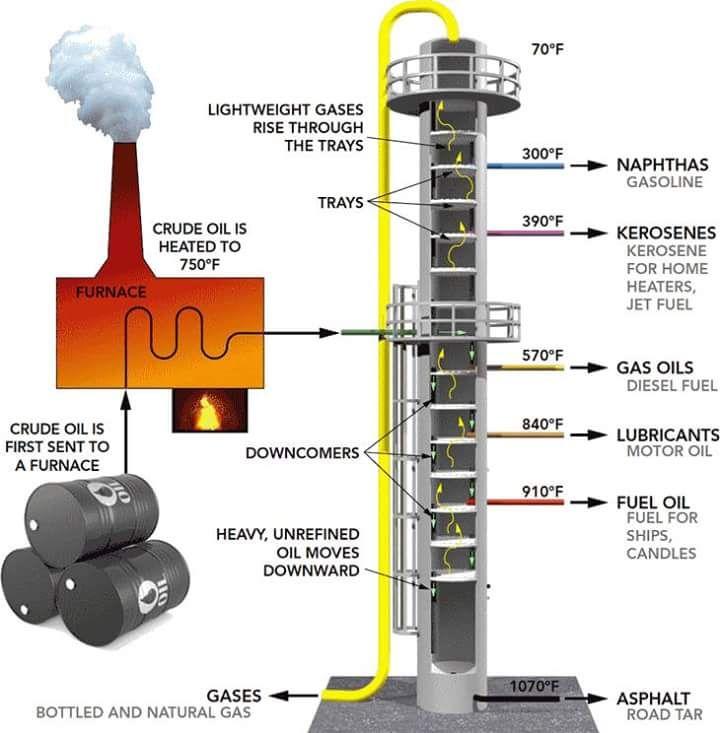 how to create vacuum in distillation column