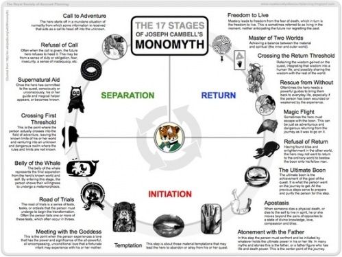 Graph of the Monomyth Stages