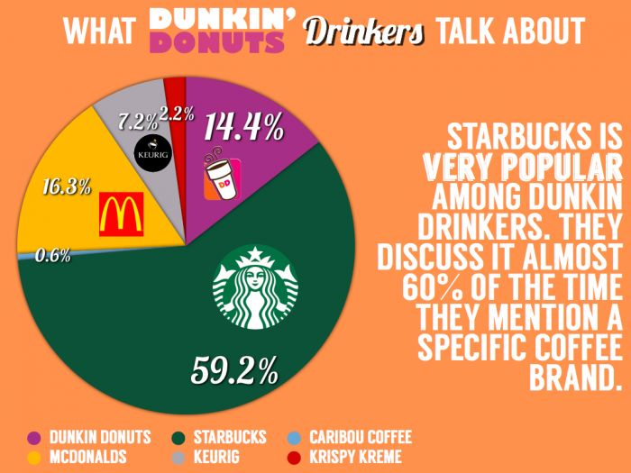 How Dunkin Donuts Customers Discuss Competitors