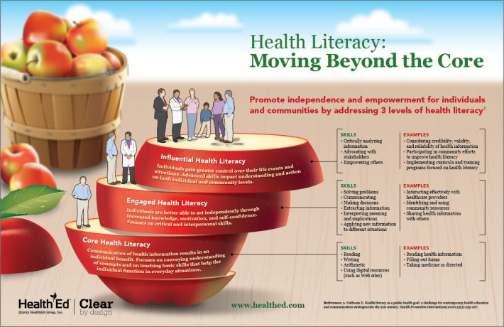 health literacy and its impact on patients essay Understanding the issues of health literacy, culture, and communication and its implications is a lynch pin to improving patient and clinician communication, quality care, and self-management of chronic health conditions.
