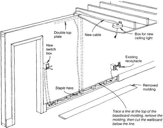 rewiring a house diy