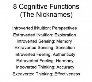 MBTI nicknames of the eight cognitive functions Myers Briggs (from personalityhacker.com). These help greatly when trying to figure out personality type using the cognitive stack.