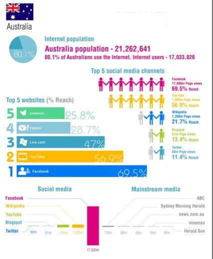 media studies in australia business research topics