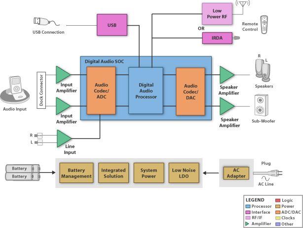 block diagram (sbd) - audio dock: performance - ti | diy audio, Wiring block