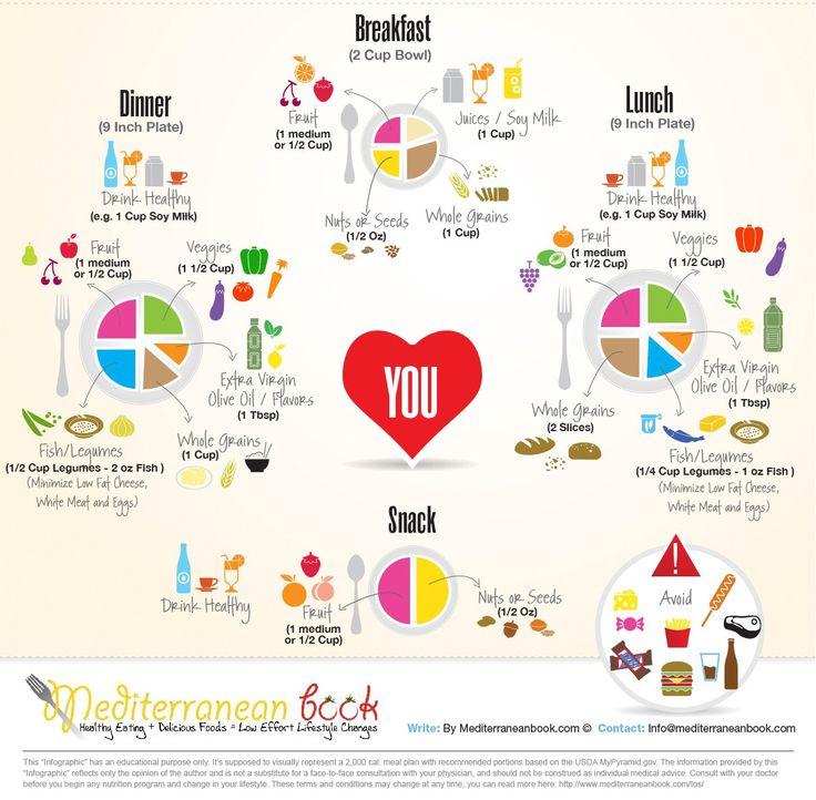 Free Mediterranean Diet Menu Plan | Download Free Cookbook With Weekly Mediterranean Diet Meal Plan