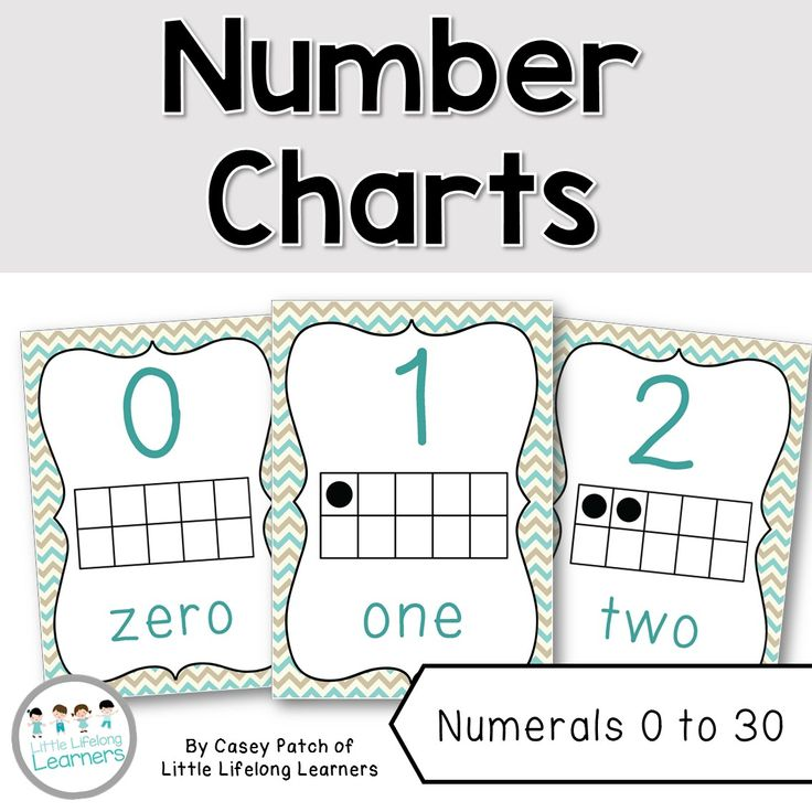 Chevron Number Charts 0 to 30 - Classroom Decor Posters. Display these numeral charts in your classroom as a fun visual for numbers 0 to 30. Each poster features the numeral, number word and a tens frame. Perfect for your Kindergarten / Prep / Foundation classroom! | Little Lifelong Learners