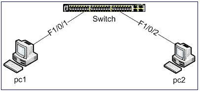 Monitoreo de Red y Computación: Configuración de Vlans en Switch Cisco Descripción...