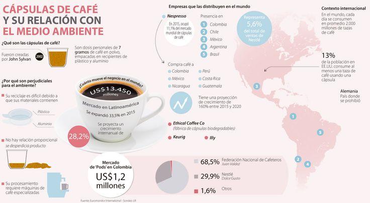 ¿Son perjudiciales las cápsulas de café para el medio ambiente?