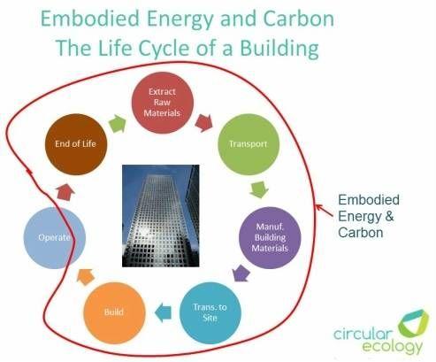 circular economy embodied energy
