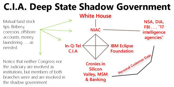 THE COIN OF THE REALM IN THE CLINTON-BUSH-OBAMA SHADOW GOVERNMENT HAS BEEN BRIBERY, BLACKMAIL, MONEY LAUNDERING, PAY-TO-PLAY, INSIDER TIPS, INFLUENCE PEDDLING, STAGED CRISES (FALSE FLAGS), THREATS AND MURDER  Deep State organizational chart