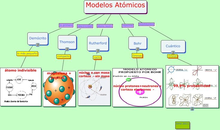 modelos atómicos1.cmap 1.068×631 píxeles