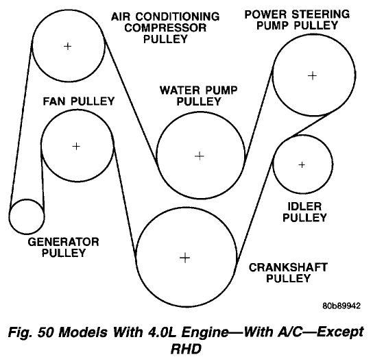 Image Result For 1999 Jeep Cherokee Serpentine Belt