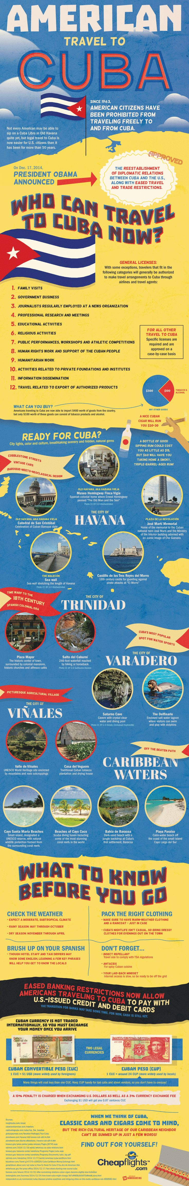 American Travel to Cuba #infographic