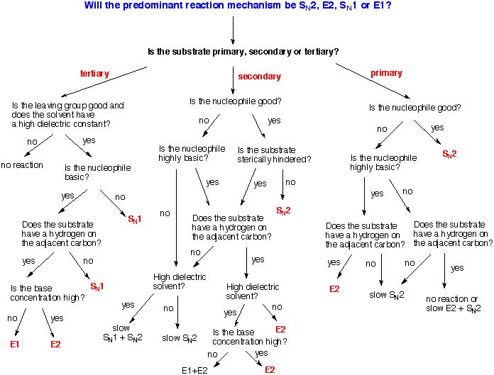 Sn1, Sn2, E1, E2 Flow Chart! | General Chemistry and Organic Chemistry ...