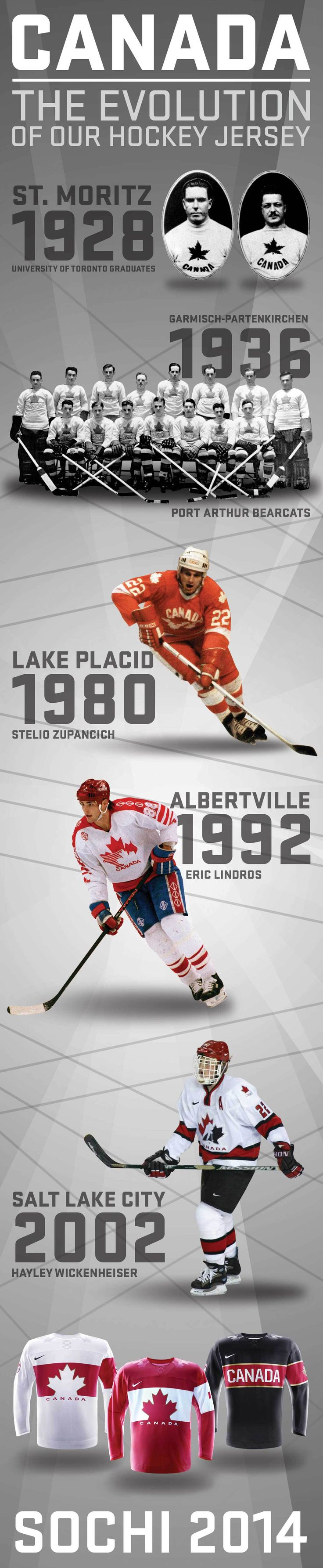 Canadian Olympic Hockey Jersey Evolution graphic