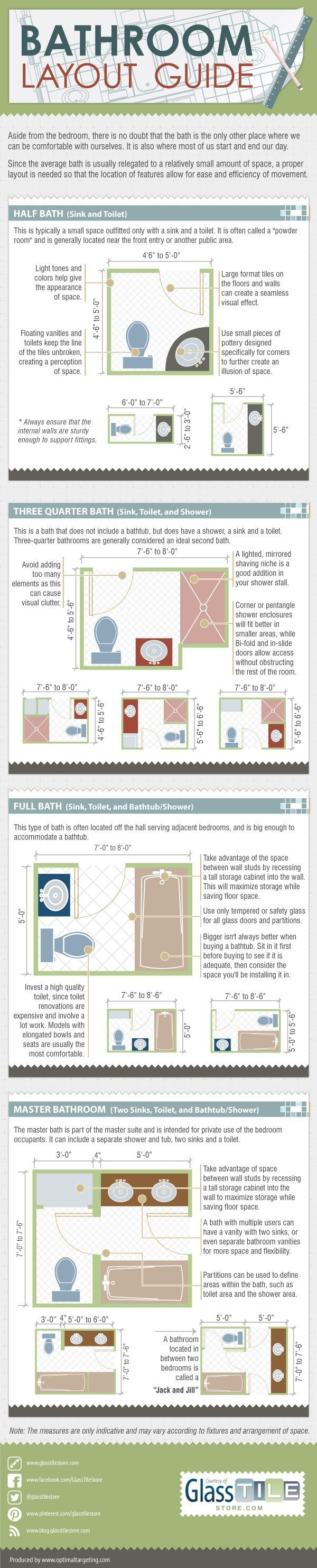 Master bathroom layout - Bathroom Layout Guide Infographics Lightscap3s Com