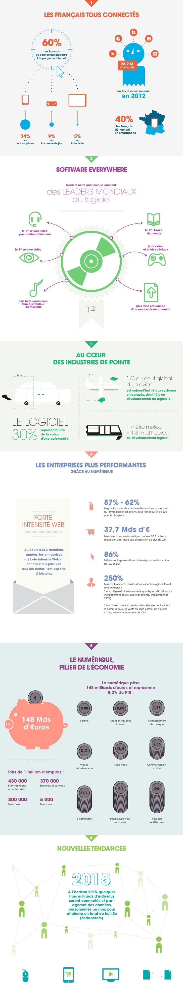 L'AFDEL a publié une infographie reprenant les chiffres clés du numérique. Celle-ci, organisée en 6 chapitres, revient sur le mobile, le software, les industries de pointe, la performance des entreprises, l'économie mais également les tendances 2015.