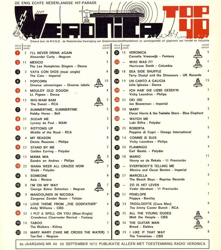 NUMMERRRRRRR... 1!!! De Top 40 van 45 jaar geleden met op nummer 1... ALEXANDER CURLEY - I'LL NEVER DRINK AGAIN YOUTUBE: youtube.com/watch?v=omUEbN3lWXc&list=PLpJgc39WxNAGHt3OH58y94fMEGqPQby6-&index=36 SPOTIFY: open.spotify.com/track/0rwOgDIVZmYKaEedAGi71v