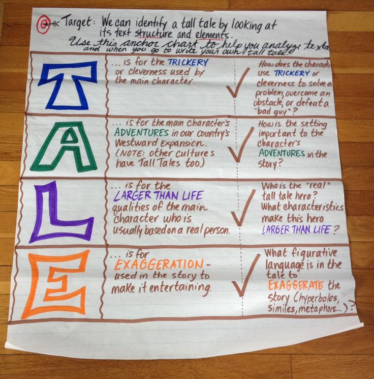 Anchor chart for Tall Tale characteristics with guided questions.