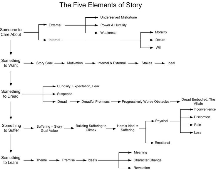 TheFiveElementsofStory.jpg Photo:  This Photo was uploaded by dawn_treader. Find other TheFiveElementsofStory.jpg pictures and photos or upload your own ...