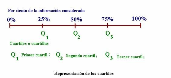 Resultat d'imatges de quartils i percentils estadistica