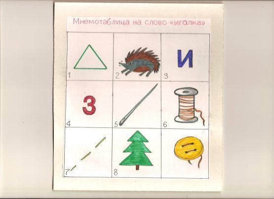 Мнемотехника для дошкольников «Мнемотаблицы на слова». Воспитателям детских…